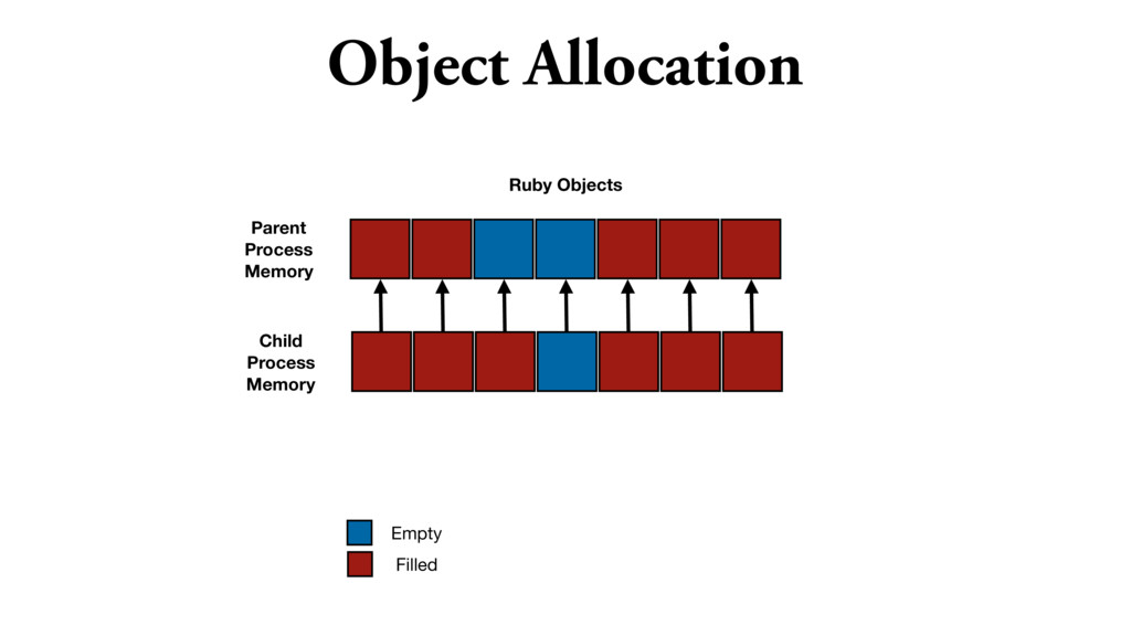 Object Allocation Ruby Objects Empty Filled Par...
