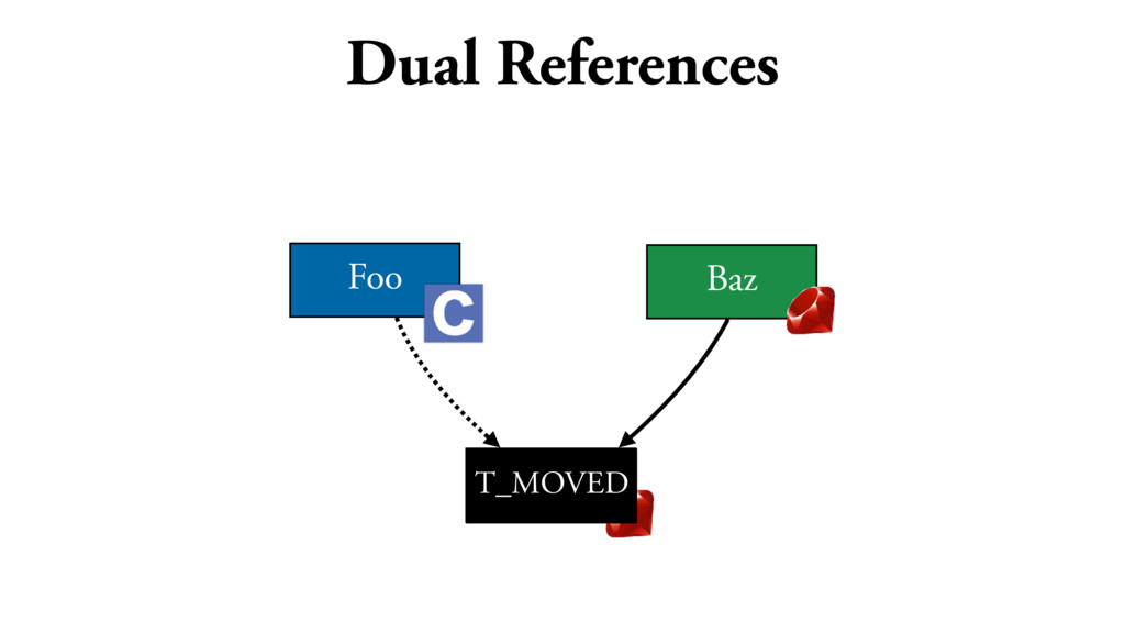 Dual References Foo Bar Baz T_MOVED