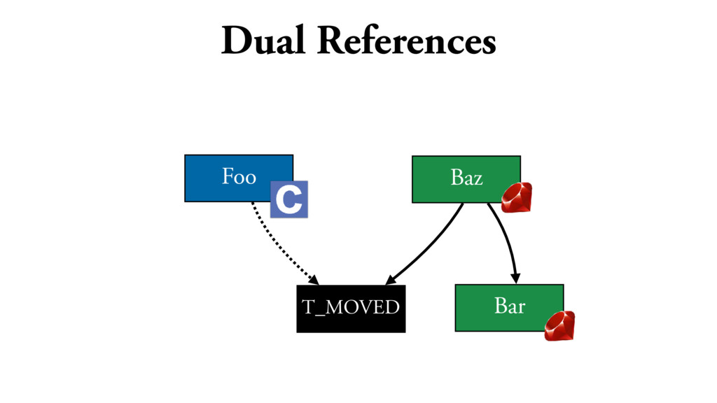 Dual References Foo T_MOVED Baz Bar
