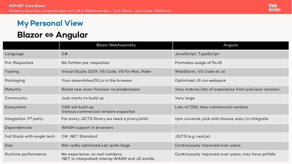 60 Blazor WebAssembly Angular Language C# JavaS...