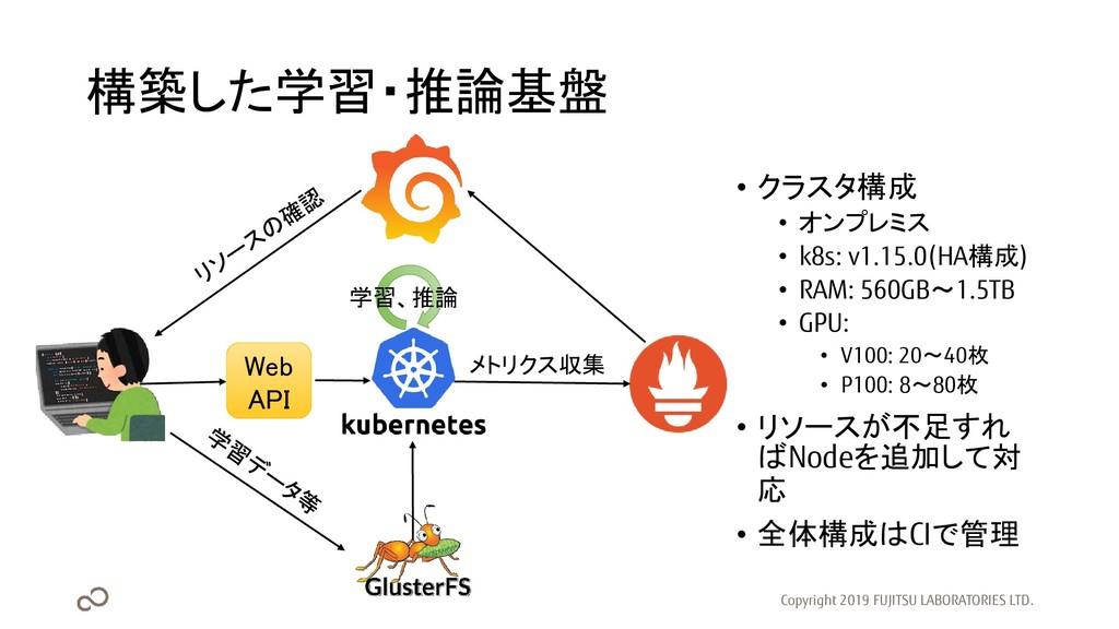 構築した学習・推論基盤 • クラスタ構成 • オンプレミス • k8s: v1.15.0(HA...