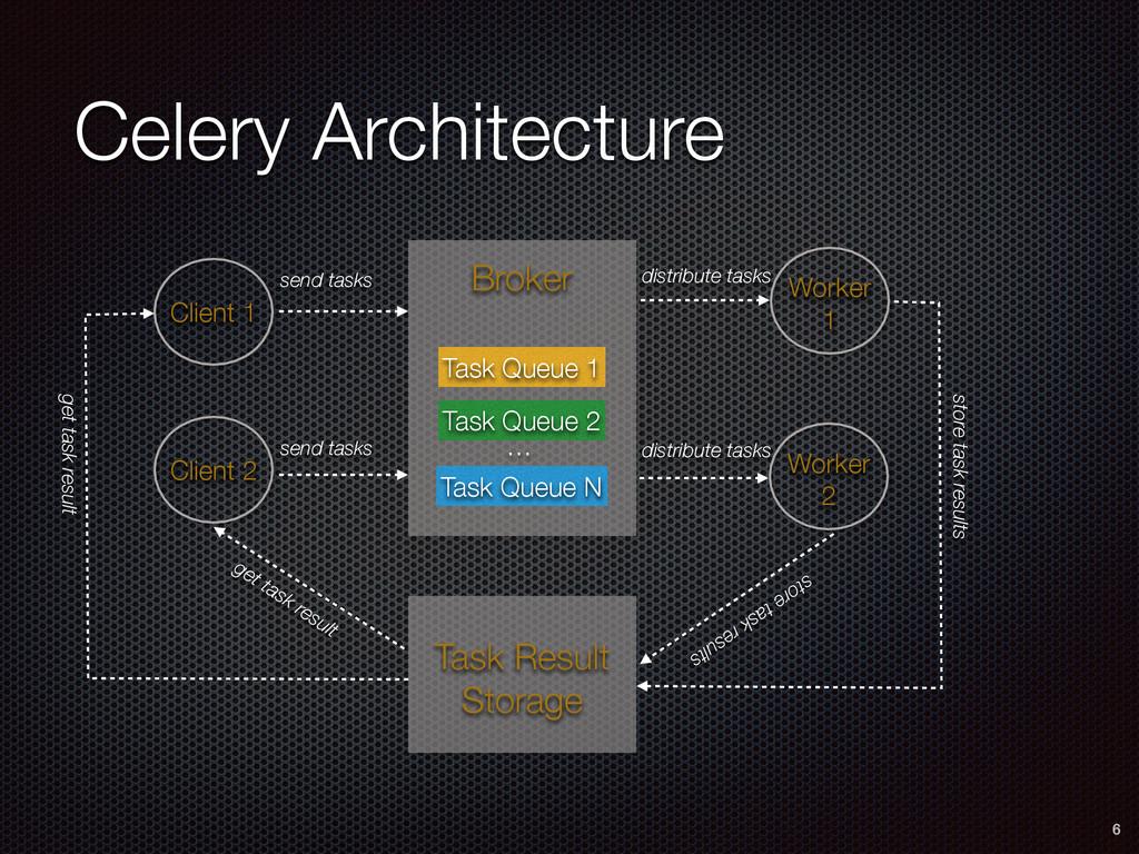 Celery Architecture 6 Client 1 Task Queue 2 … T...