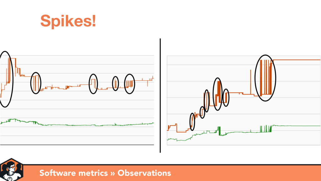 Software metrics » Observations Spikes!