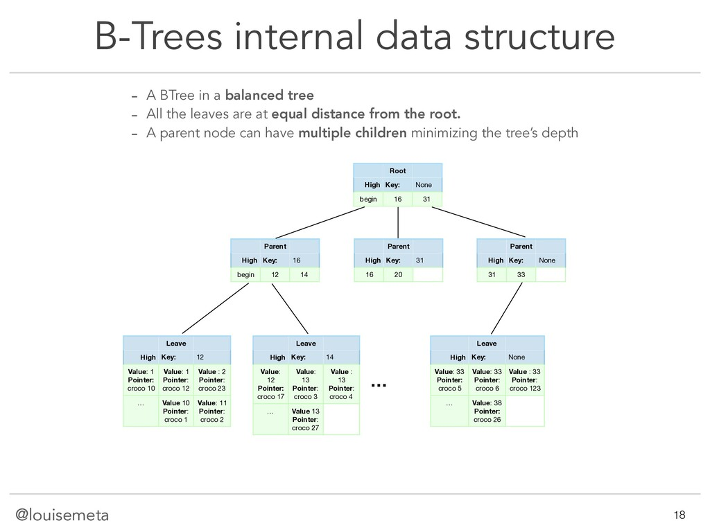 @louisemeta B-Trees internal data structure @lo...