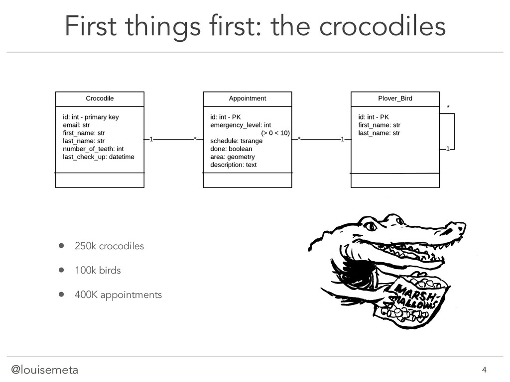 @louisemeta First things first: the crocodiles ...