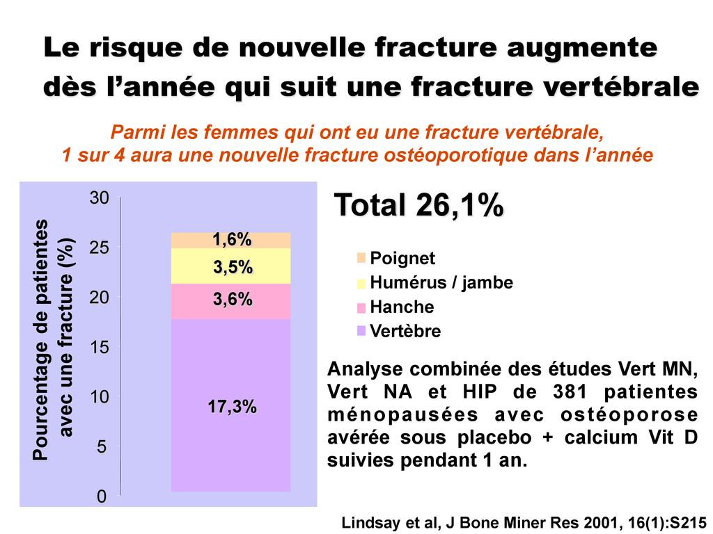 17,3% 3,6% 3,5% 1,6% 0 5 10 15 20 25 30 Poignet...