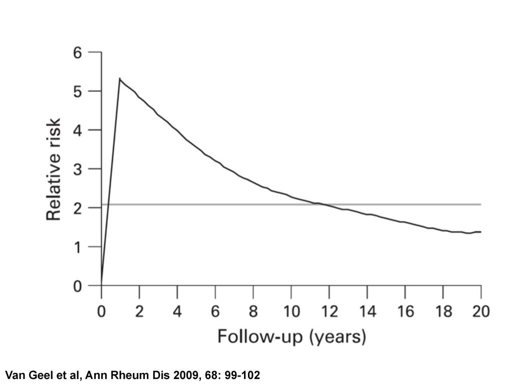 Van Geel et al, Ann Rheum Dis 2009, 68: 99-102