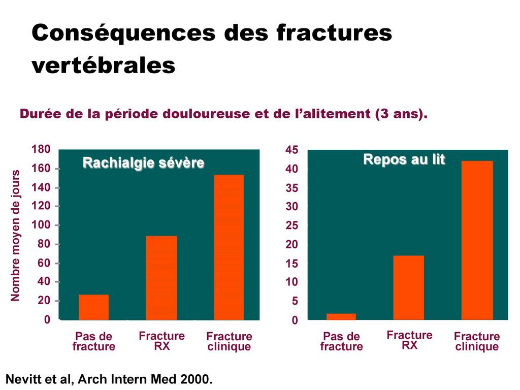 Conséquences des fractures vertébrales Nombre m...