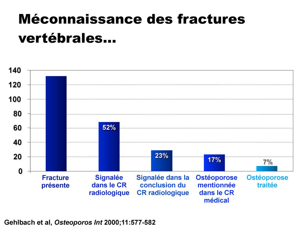 Méconnaissance des fractures vertébrales… Gehlb...