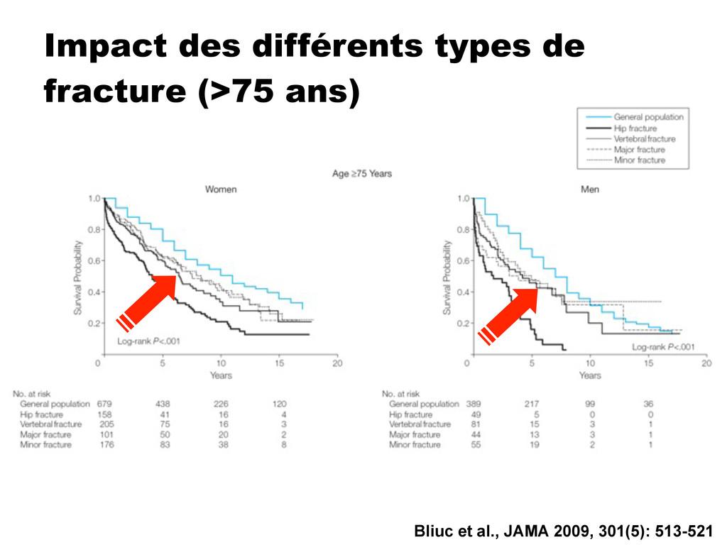 Impact des différents types de fracture (>75 an...