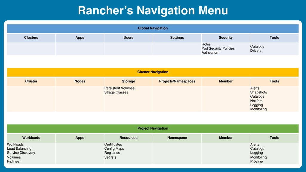 Rancher's Navigation Menu Global Navigation Clu...