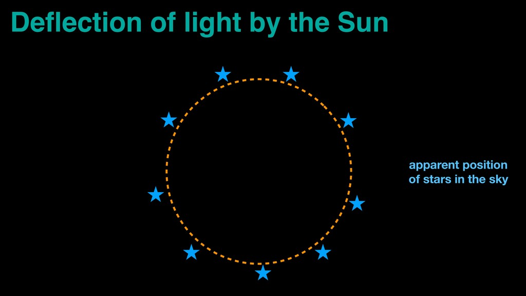 Deflection of light by the Sun apparent position...