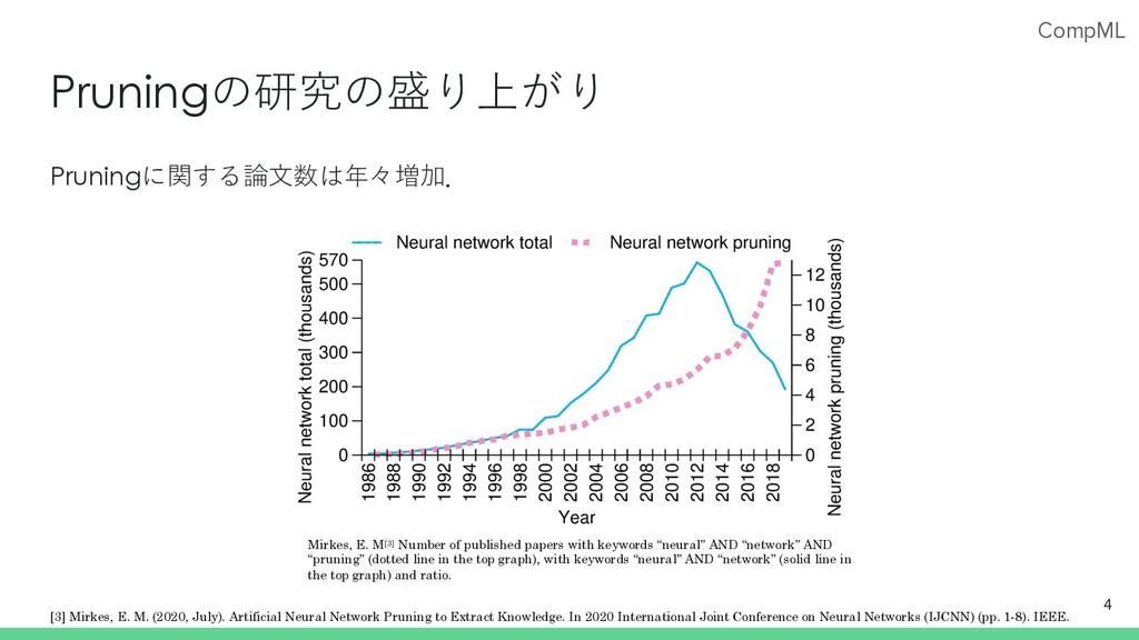 CompML Pruningの研究の盛り上がり Pruningに関する論⽂数は年々増加. 4 ...