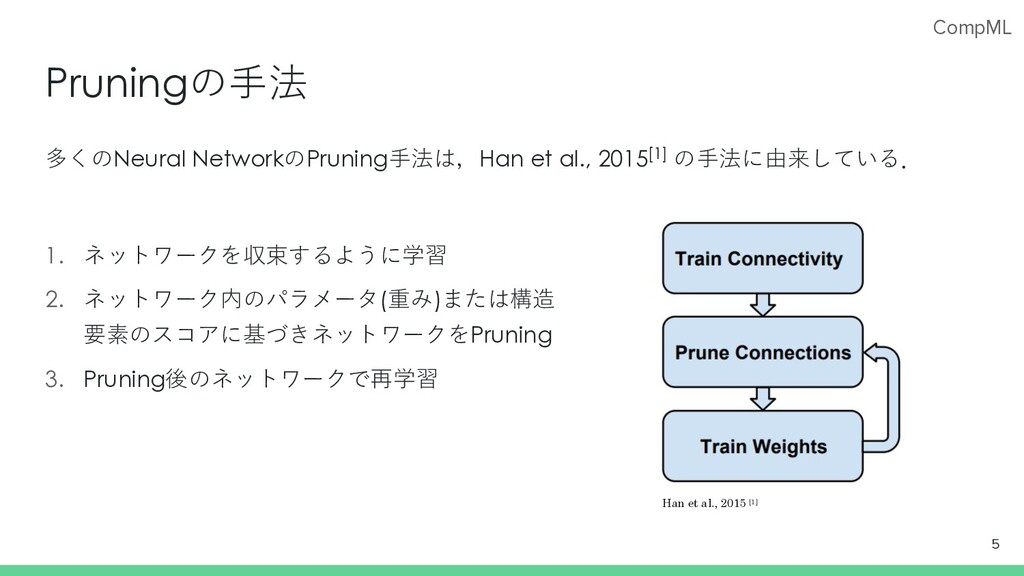 CompML Pruningの⼿法 多くのNeural NetworkのPruning⼿法は,...