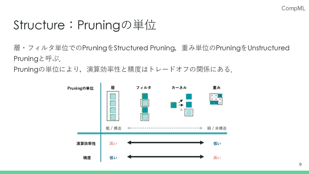 CompML Structure:Pruningの単位 層・フィルタ単位でのPruningをS...