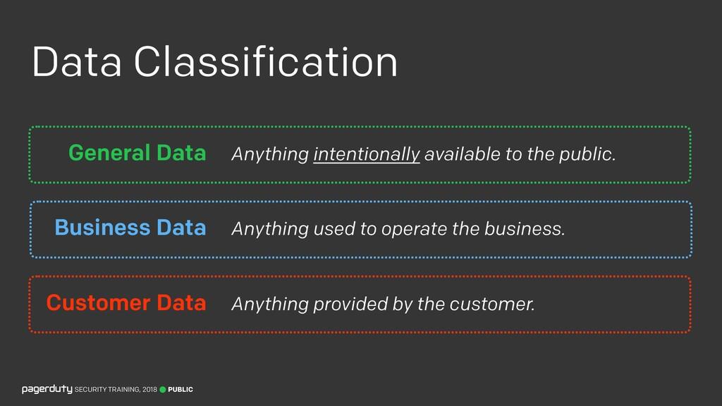 Data Classification PUBLIC SECURITY TRAINING, 2...