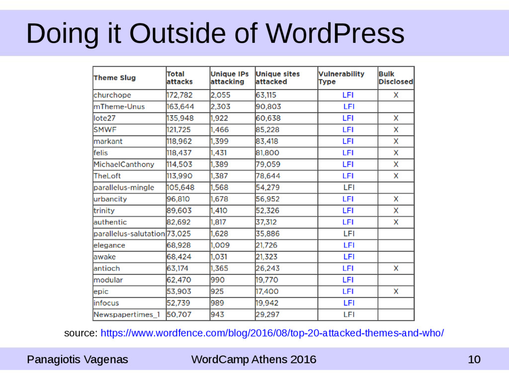 Doing it Outside of WordPress Panagiotis Vagena...
