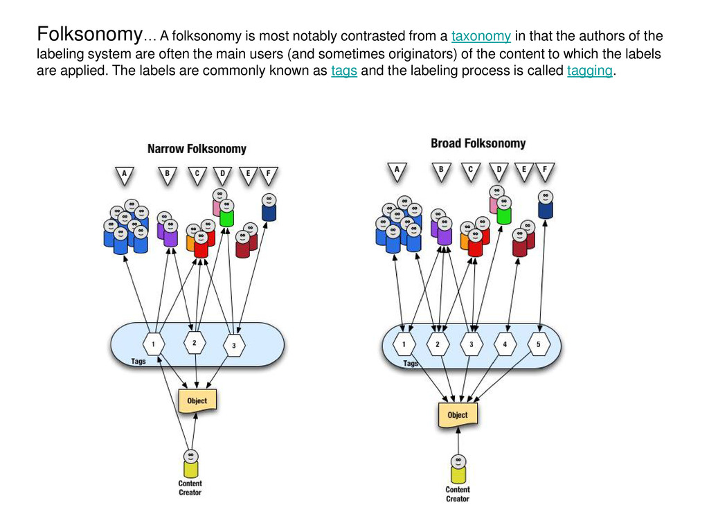 Folksonomy… A folksonomy is most notably contra...