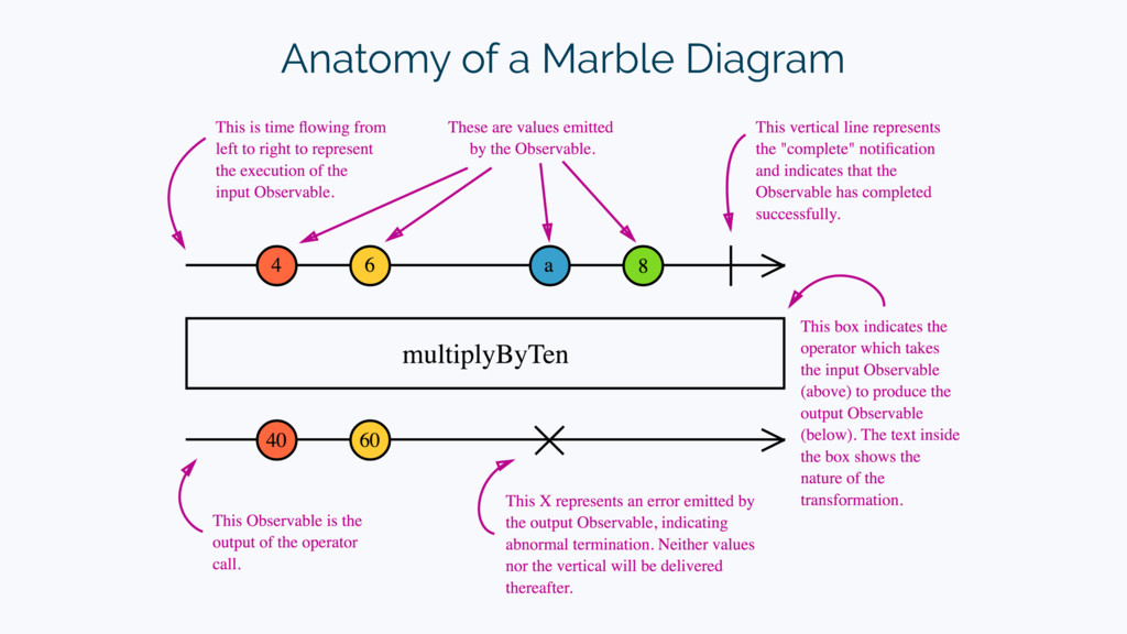 Anatomy of a Marble Diagram