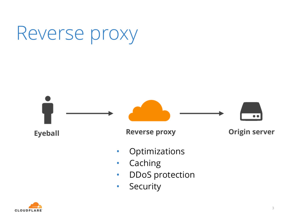 Reverse proxy 3 Eyeball Reverse proxy Origin se...