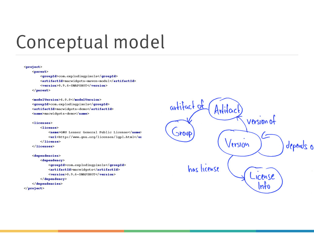 Conceptual model <project> <parent> <groupId>co...