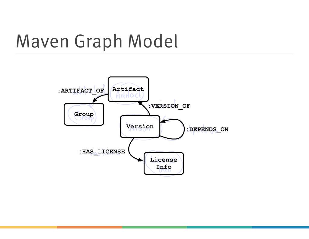 Maven Graph Model