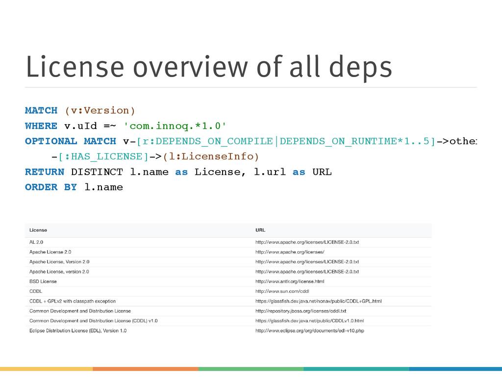 License overview of all deps MATCH (v:Version) ...