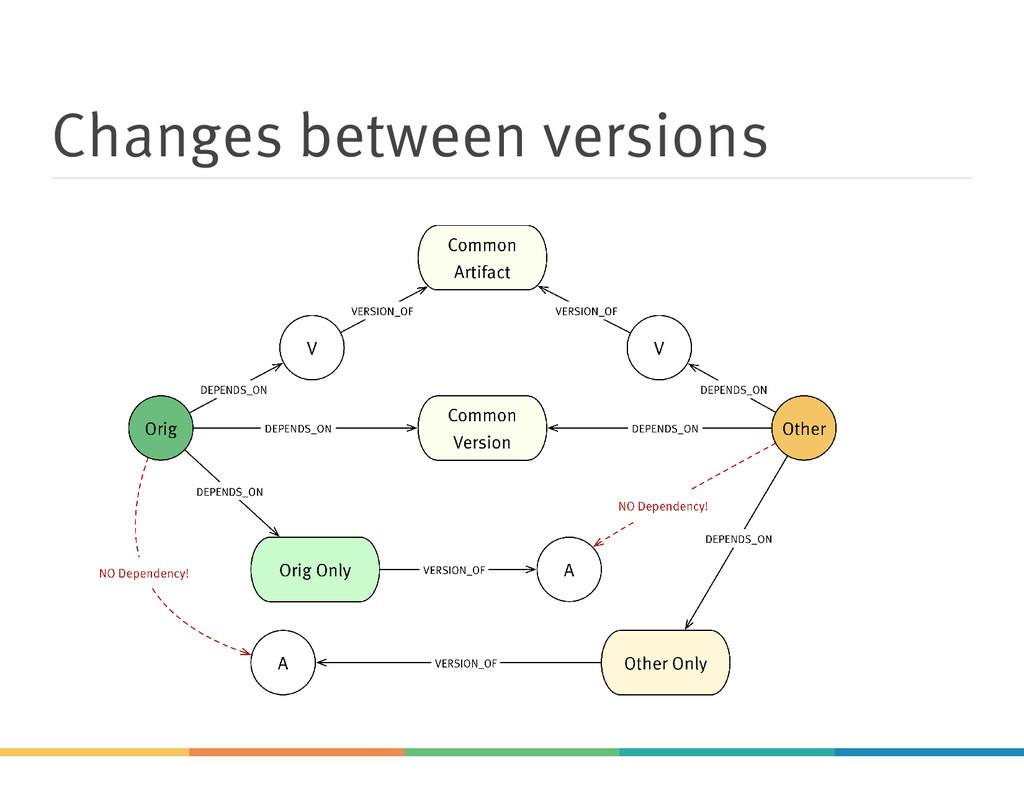 Changes between versions
