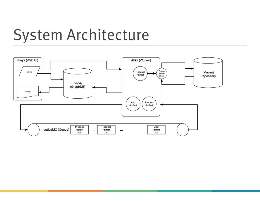 System Architecture Akka (Worker) Play2 (Web UI...
