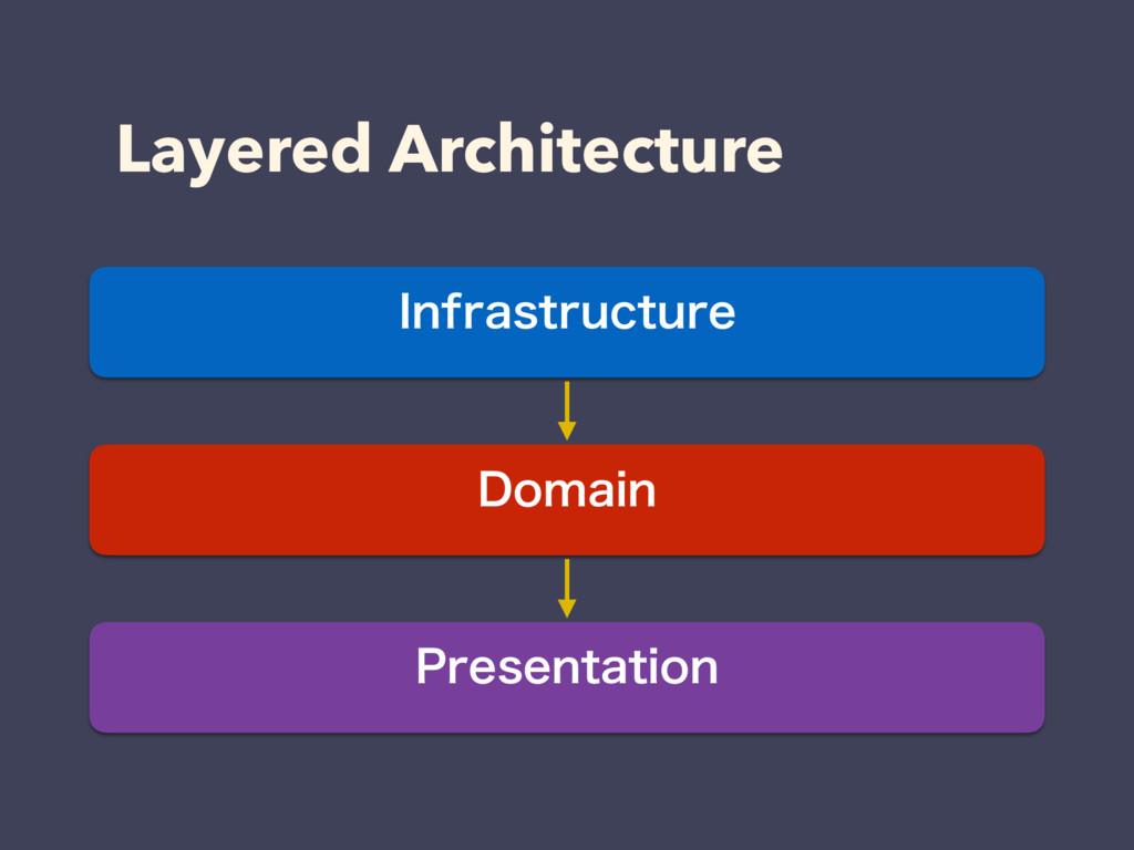 Layered Architecture *OGSBTUSVDUVSF 1SFTFOUBUJP...
