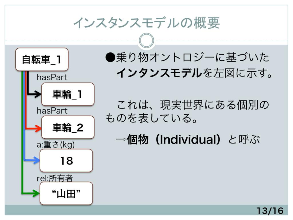 インスタンスモデルの概要 IBT1BSU Bॏ͞ LH  SFMॴ༗ऀ ...