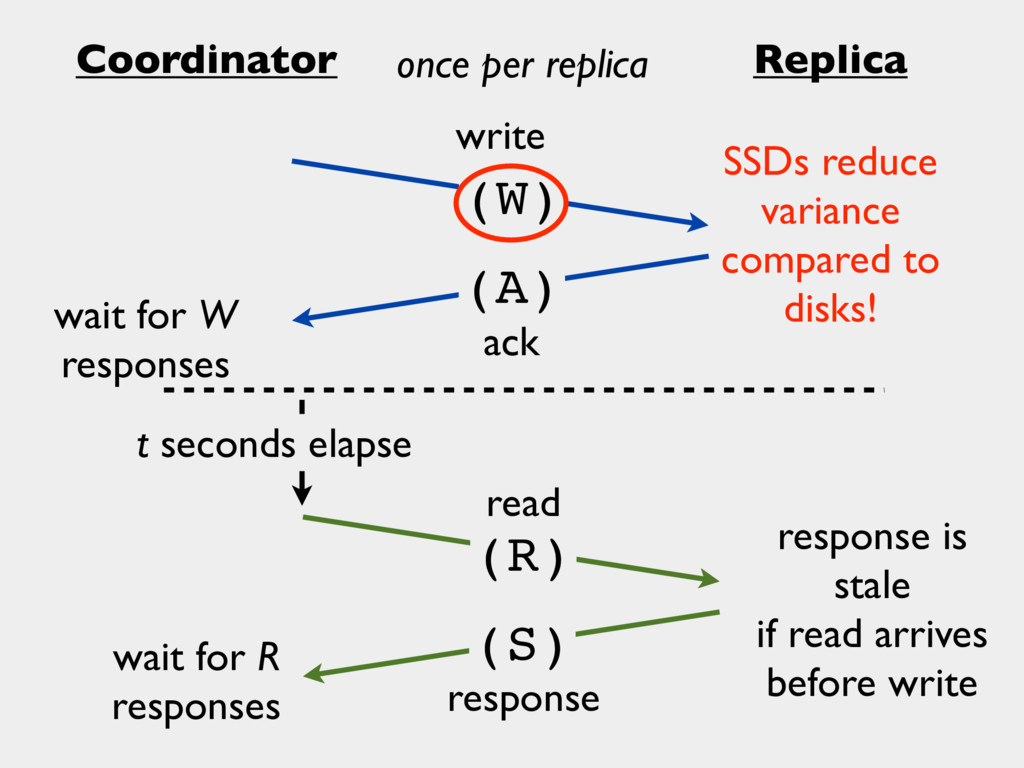 Coordinator Replica write ack (A) (W) response ...