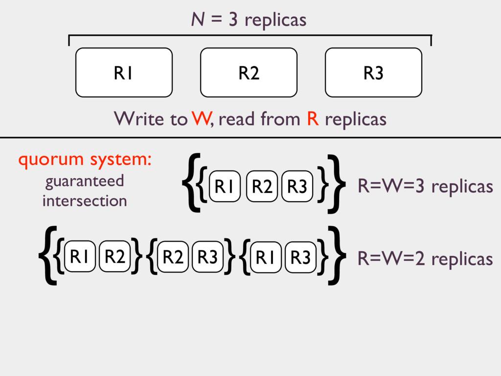 R1 N = 3 replicas R2 R3 R=W=3 replicas { } } { ...