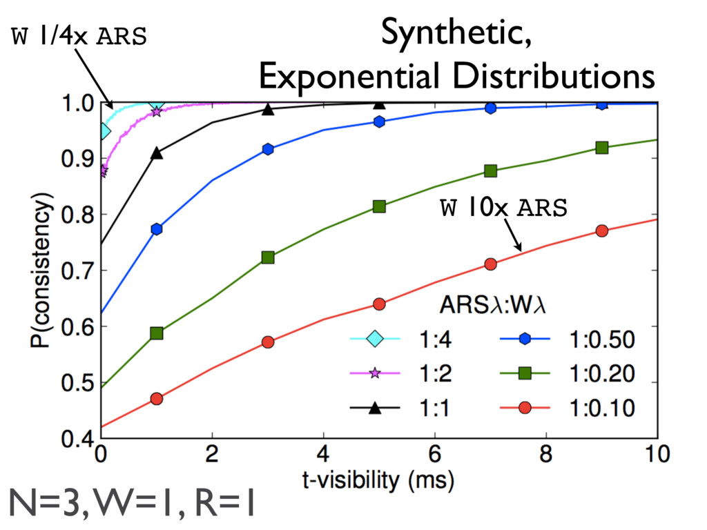 Synthetic, Exponential Distributions W 1/4x ARS...