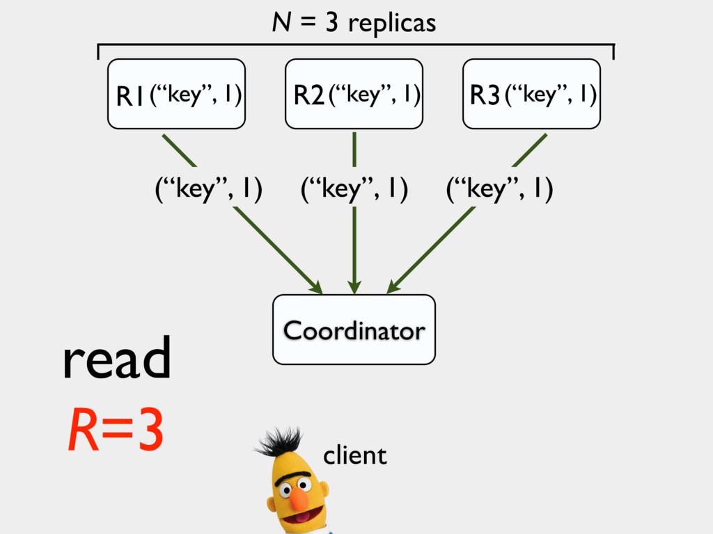 "N = 3 replicas Coordinator (""key"", 1) (""key"", 1..."