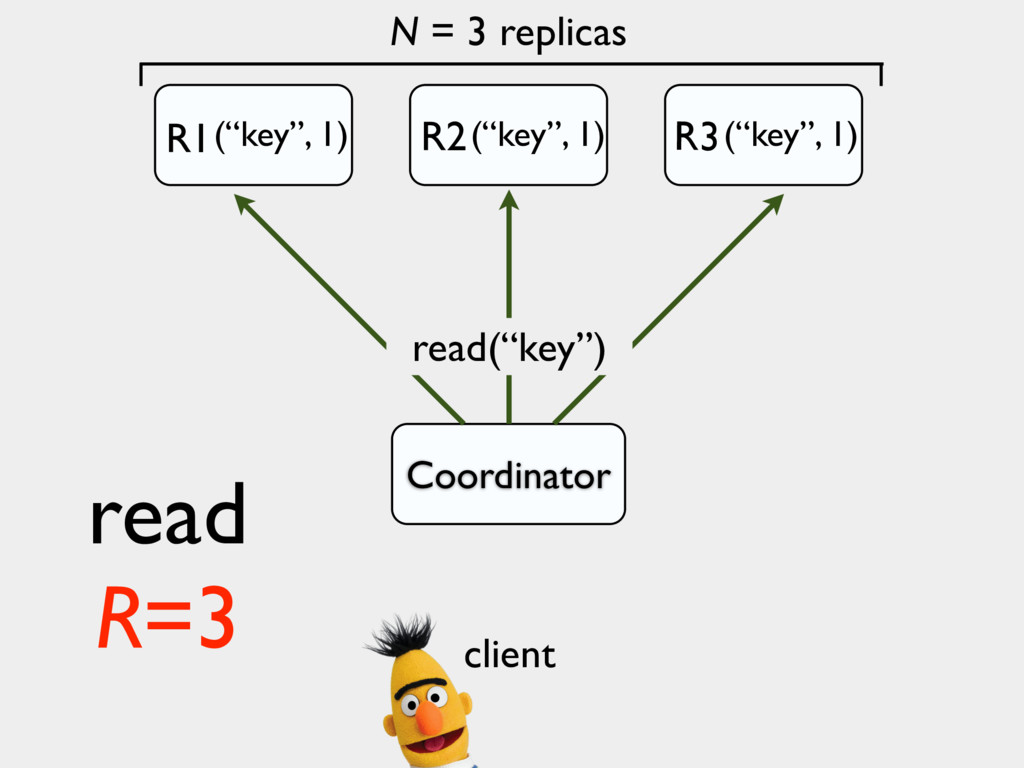 "N = 3 replicas Coordinator read(""key"") read R=3..."