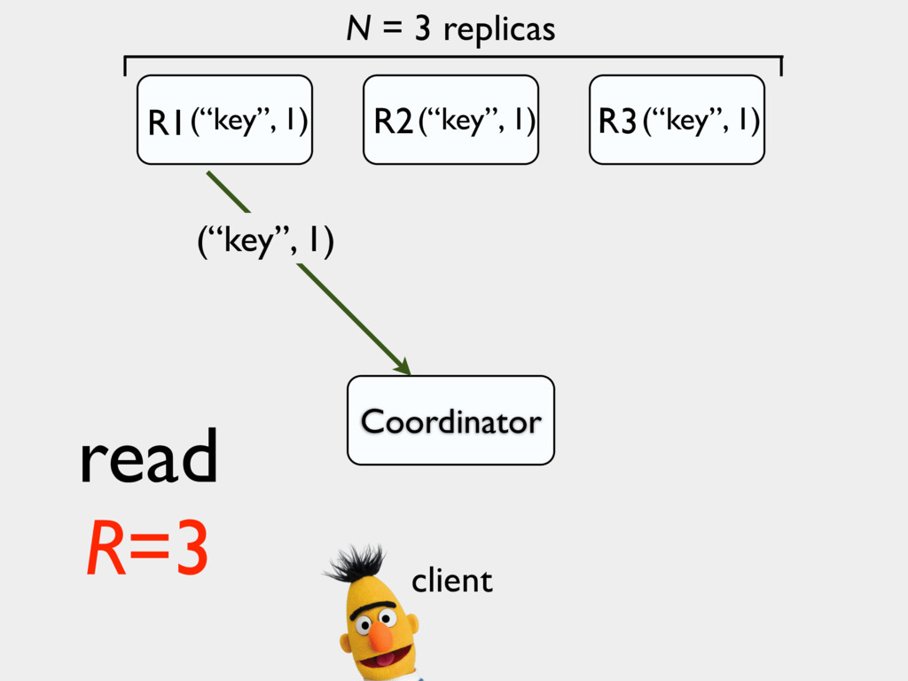 "N = 3 replicas Coordinator (""key"", 1) read R=3 ..."
