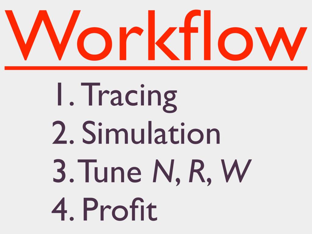 1. Tracing 2. Simulation 3. Tune N, R, W 4. Pro...