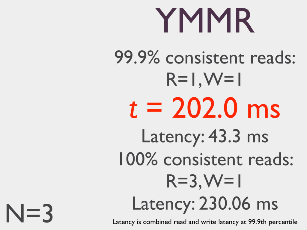 99.9% consistent reads: R=1, W=1 t = 202.0 ms L...