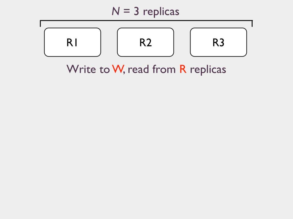 R1 N = 3 replicas R2 R3 Write to W, read from R...