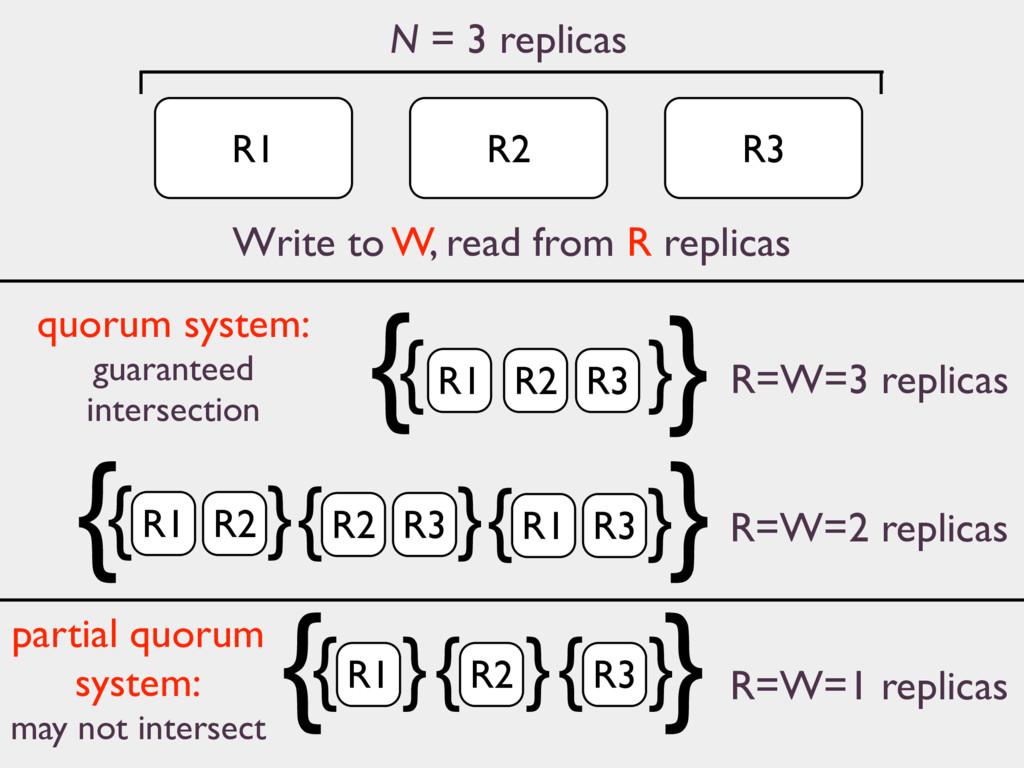 R1 N = 3 replicas R2 R3 R=W=3 replicas R=W=1 re...
