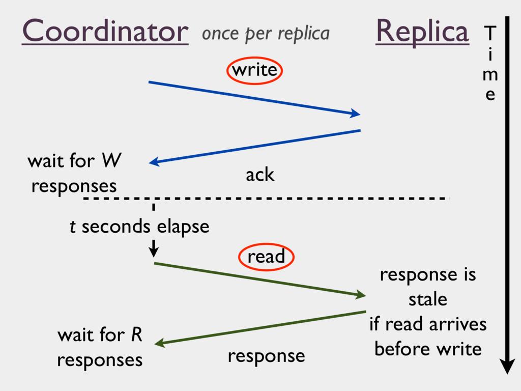 Coordinator Replica write ack read response wai...
