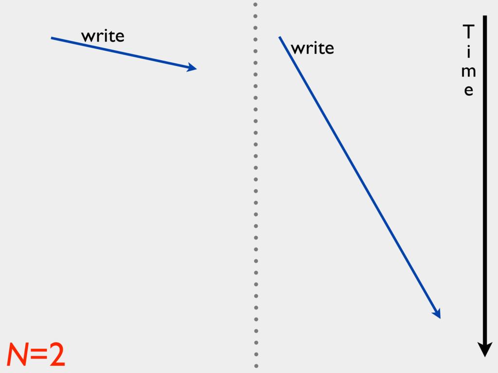 write write N=2 T i m e