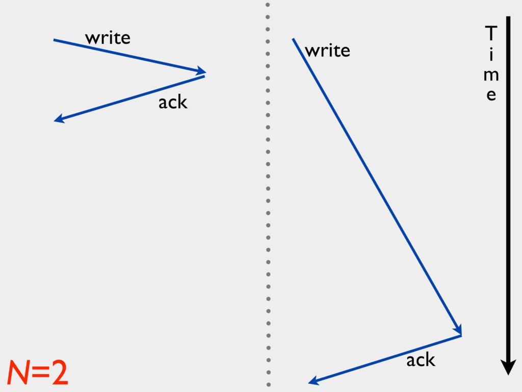 write ack write ack N=2 T i m e