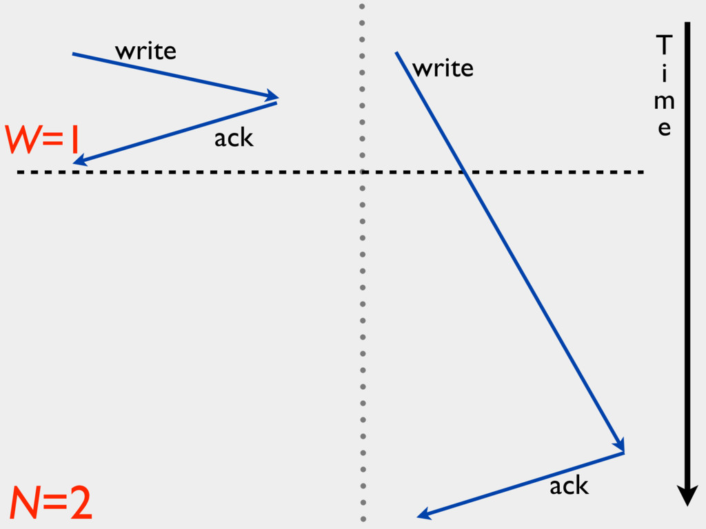 write ack write ack W=1 N=2 T i m e