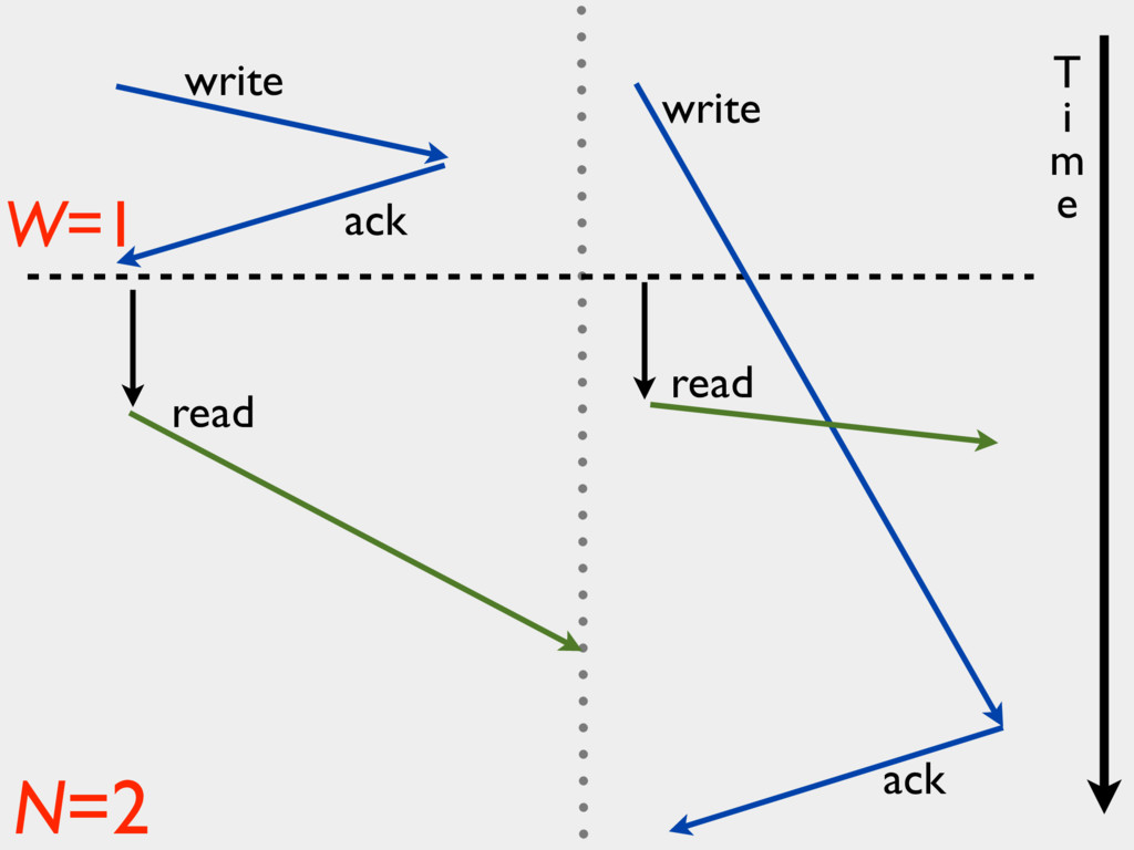 write ack read write ack W=1 N=2 read T i m e