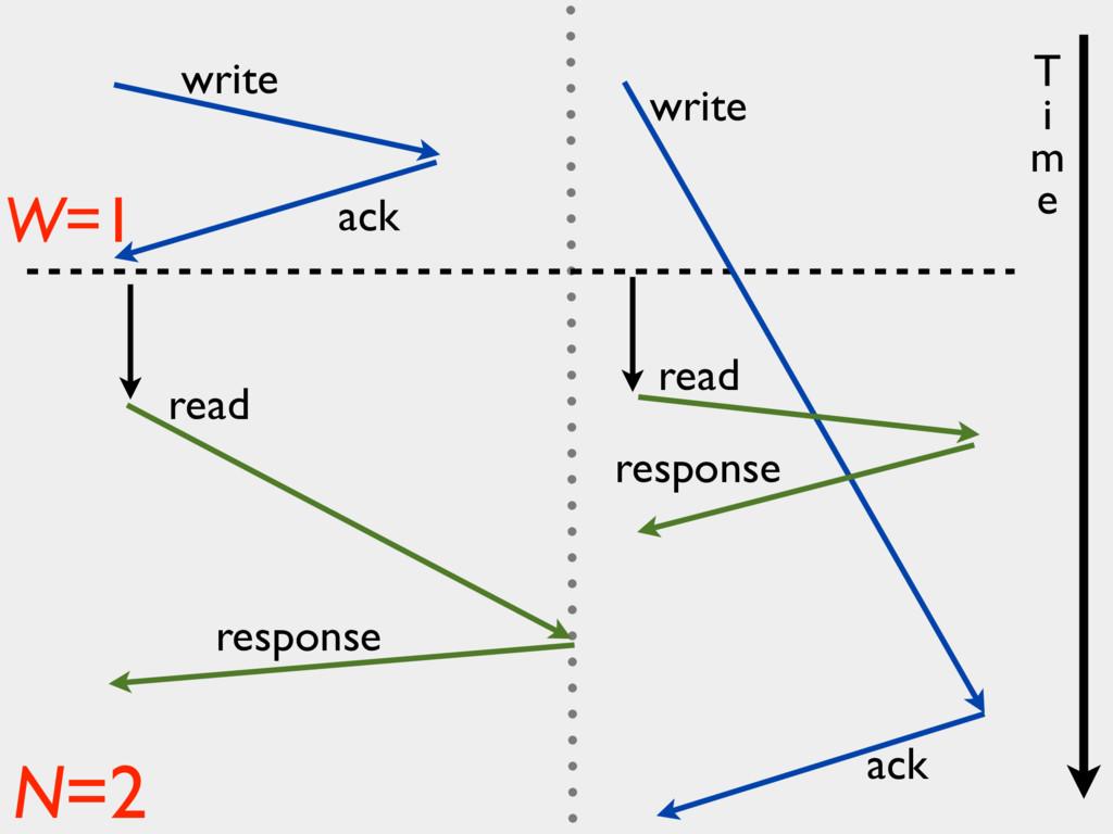 write ack read response write ack W=1 N=2 read ...