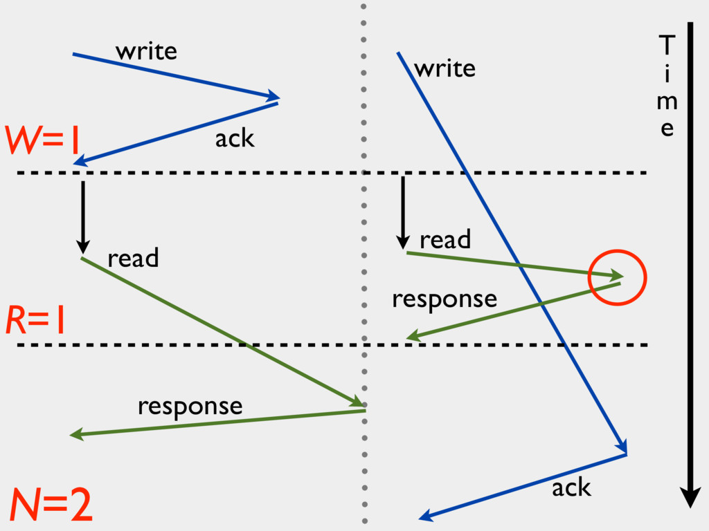 write ack read response write ack W=1 R=1 N=2 r...