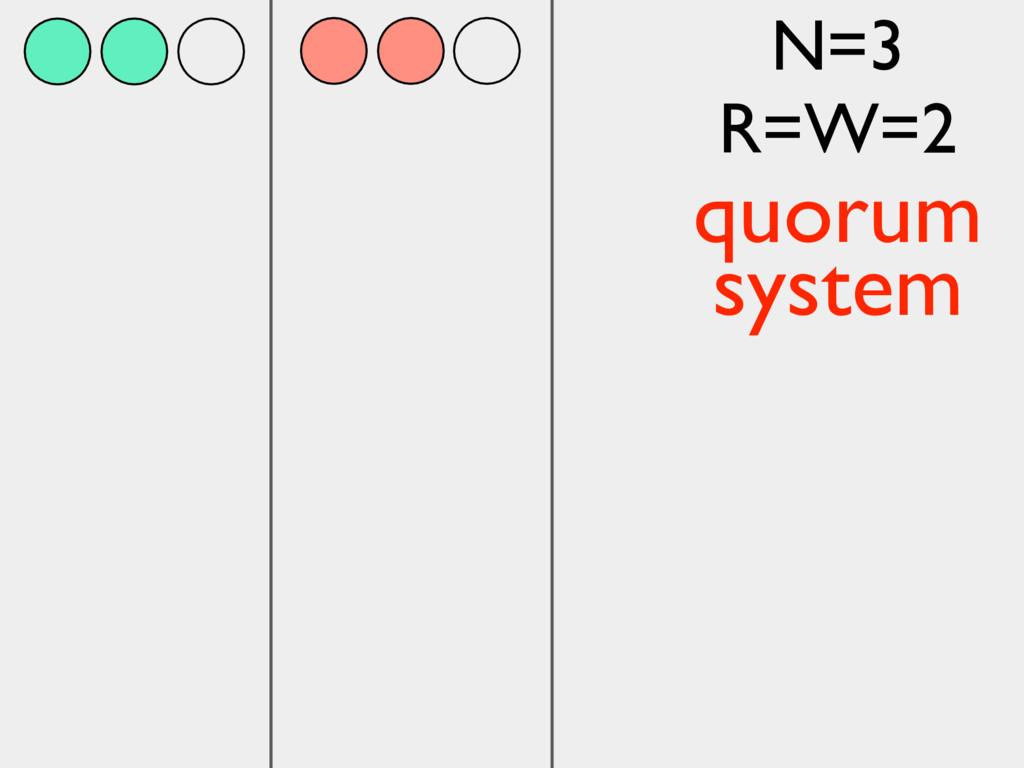 N=3 R=W=2 quorum system
