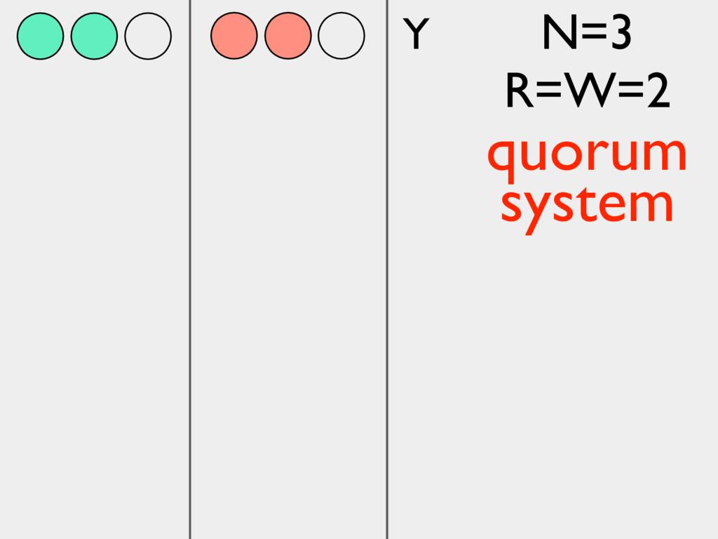 Y N=3 R=W=2 quorum system